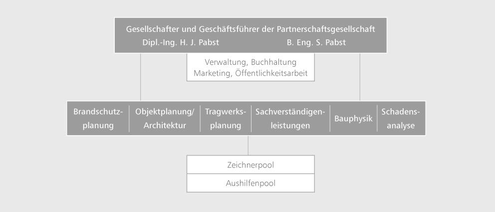 Ingenieurbüro Pabst & Partner Ingenieure in Bonn